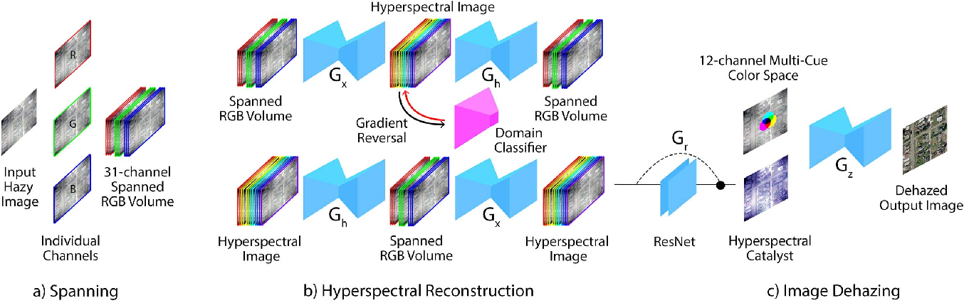 Figure 4 for Domain-Aware Unsupervised Hyperspectral Reconstruction for Aerial Image Dehazing
