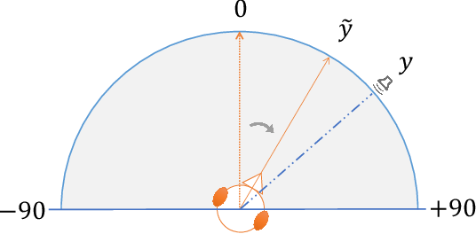 Figure 1 for Learning Absolute Sound Source Localisation With Limited Supervisions