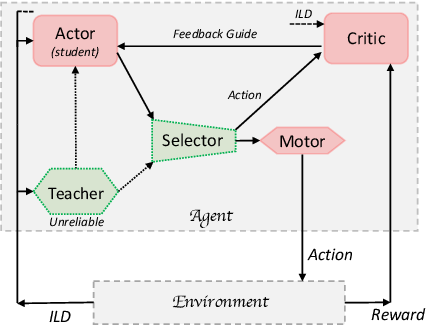 Figure 4 for Learning Absolute Sound Source Localisation With Limited Supervisions