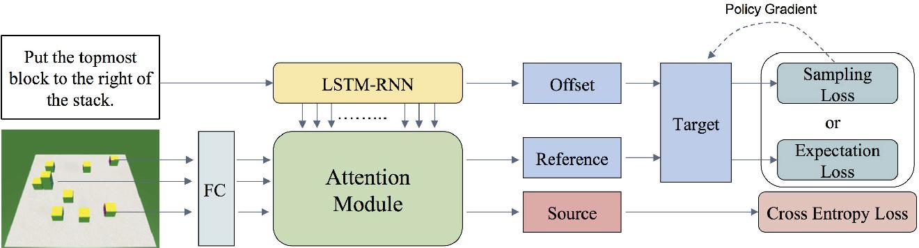 Figure 3 for Source-Target Inference Models for Spatial Instruction Understanding