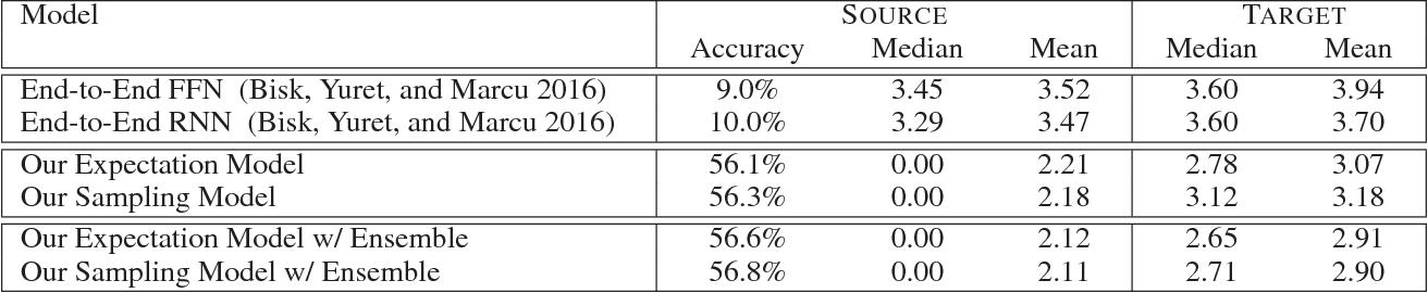 Figure 4 for Source-Target Inference Models for Spatial Instruction Understanding