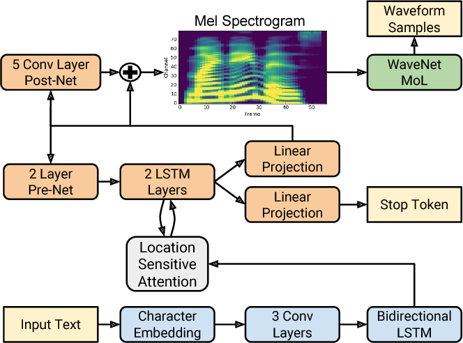 Figure 1 for Natural TTS Synthesis by Conditioning WaveNet on Mel Spectrogram Predictions