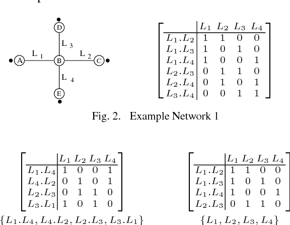Fig. 2. Example Network 1