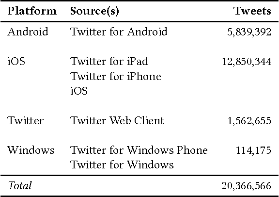 Figure 1 for Cross-Platform Emoji Interpretation: Analysis, a Solution, and Applications