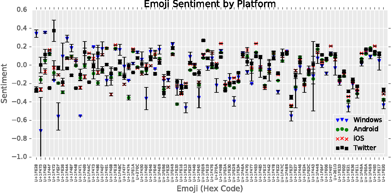 Figure 2 for Cross-Platform Emoji Interpretation: Analysis, a Solution, and Applications
