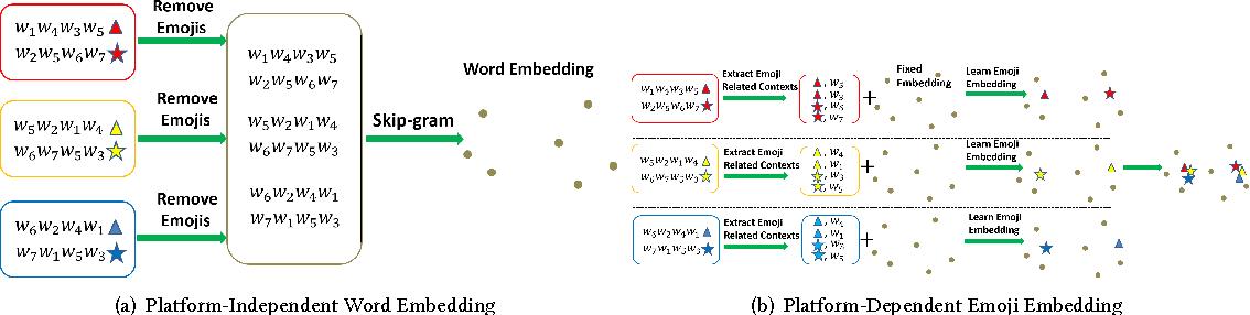 Figure 4 for Cross-Platform Emoji Interpretation: Analysis, a Solution, and Applications