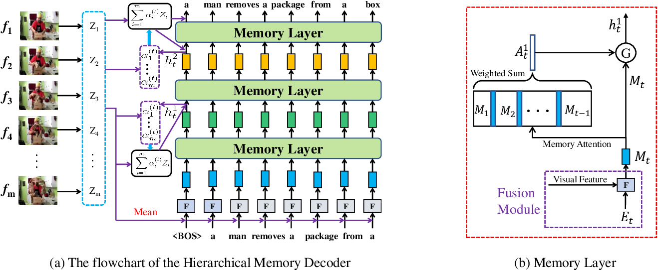 Figure 1 for Hierarchical Memory Decoding for Video Captioning