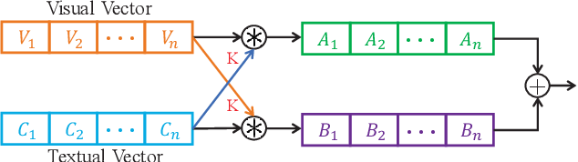 Figure 3 for Hierarchical Memory Decoding for Video Captioning