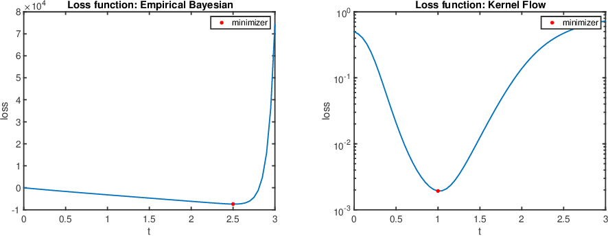 Figure 1 for Consistency of Empirical Bayes And Kernel Flow For Hierarchical Parameter Estimation