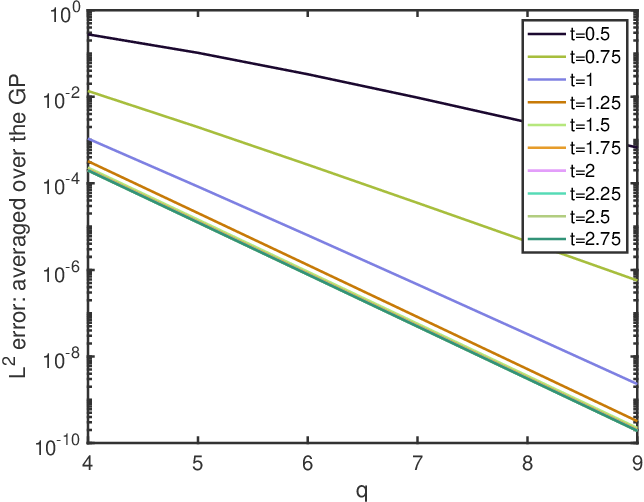 Figure 2 for Consistency of Empirical Bayes And Kernel Flow For Hierarchical Parameter Estimation