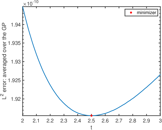 Figure 3 for Consistency of Empirical Bayes And Kernel Flow For Hierarchical Parameter Estimation