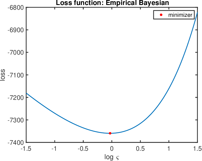 Figure 4 for Consistency of Empirical Bayes And Kernel Flow For Hierarchical Parameter Estimation