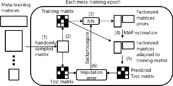Figure 1 for Meta-learning for Matrix Factorization without Shared Rows or Columns