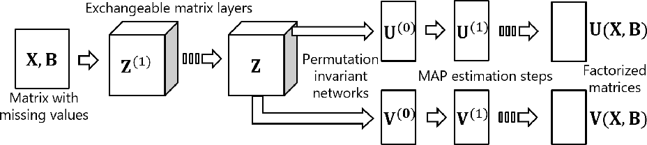 Figure 2 for Meta-learning for Matrix Factorization without Shared Rows or Columns
