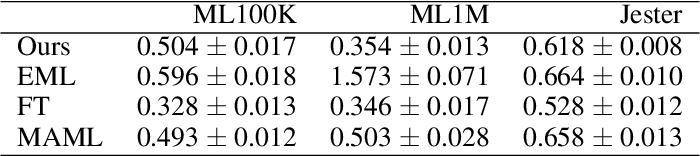 Figure 3 for Meta-learning for Matrix Factorization without Shared Rows or Columns