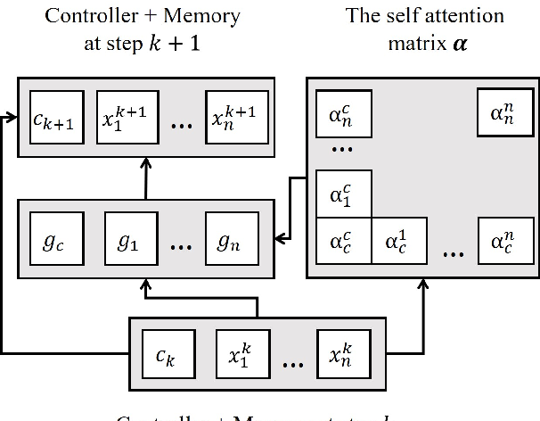 Figure 1 for A Gated Self-attention Memory Network for Answer Selection
