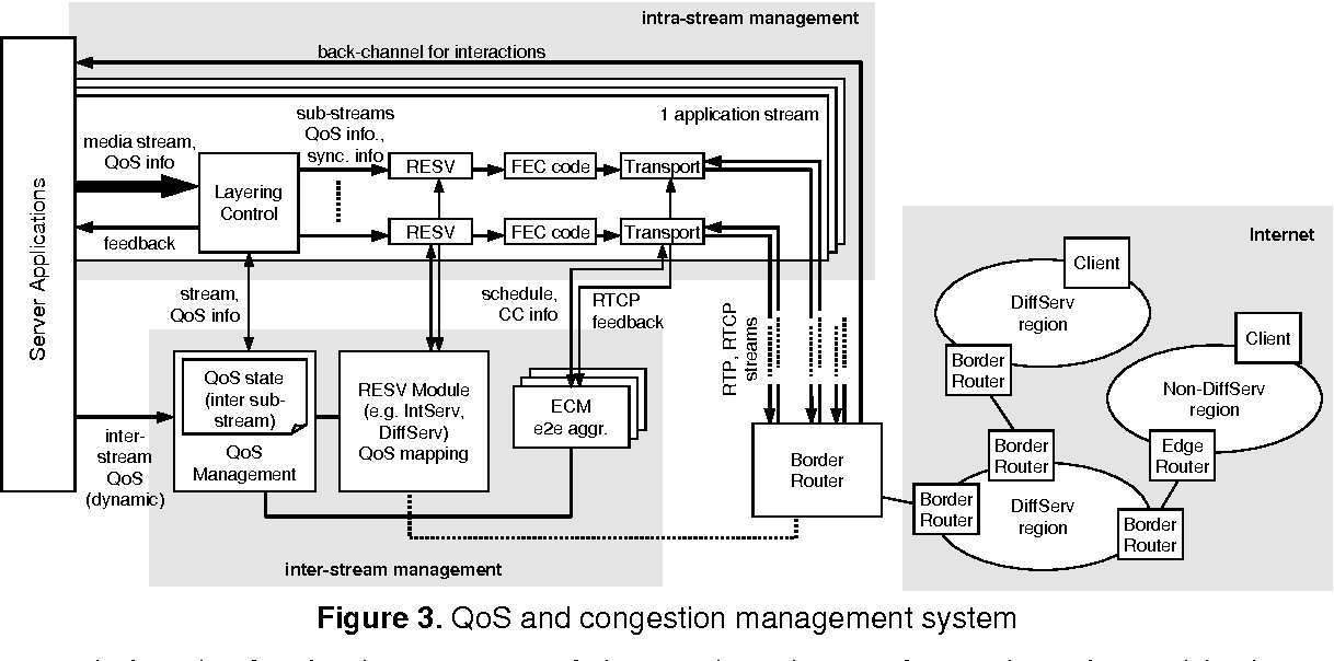 Figure 3 from End-to-End QoS Management for Delay-Sensitive Scalable