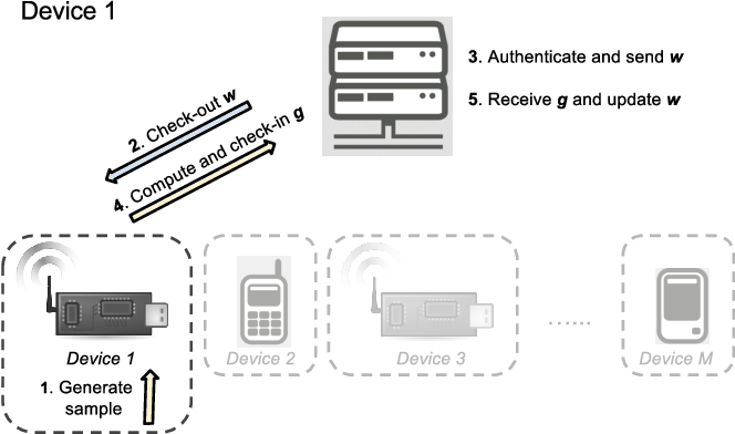 Fig. 2: Crowd-ML workflow. 1. A device preprocesses sensory data and generates a sample(s). 2. When the number of samples {(x, y)} exceeds a certain number, the device requests current model parameters w from the server. 3. The server authenticate the device and sends w. 4. Using w and {(x, y)}, the device computes the gradient g and send it to the server using privacy mechanisms. 5. The server receives the gradient g and updates w. While one device is performing routines 1- 5, another device(s) are allowed to perform the same routines asynchronously. Devices can join or leave the task at any time.