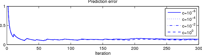 Fig. 3: Time-averaged error across all devices for activity recognition task.