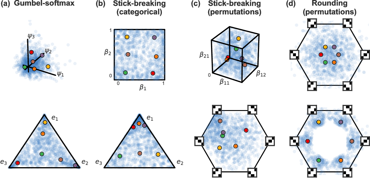 Figure 1 for Reparameterizing the Birkhoff Polytope for Variational Permutation Inference
