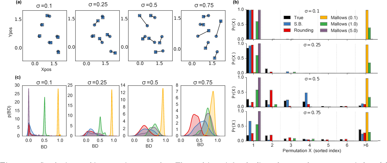 Figure 3 for Reparameterizing the Birkhoff Polytope for Variational Permutation Inference