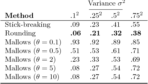 Figure 2 for Reparameterizing the Birkhoff Polytope for Variational Permutation Inference