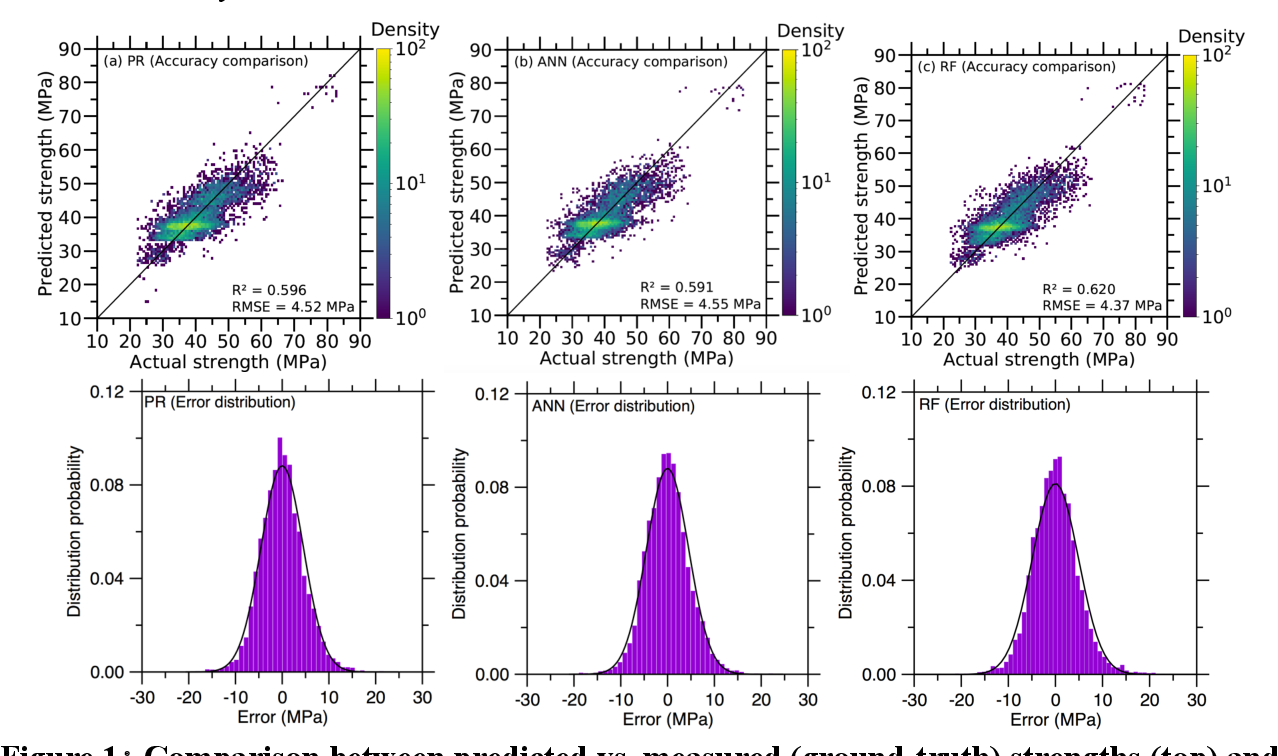 Figure 1 for Learning from Sparse Datasets: Predicting Concrete's Strength by Machine Learning