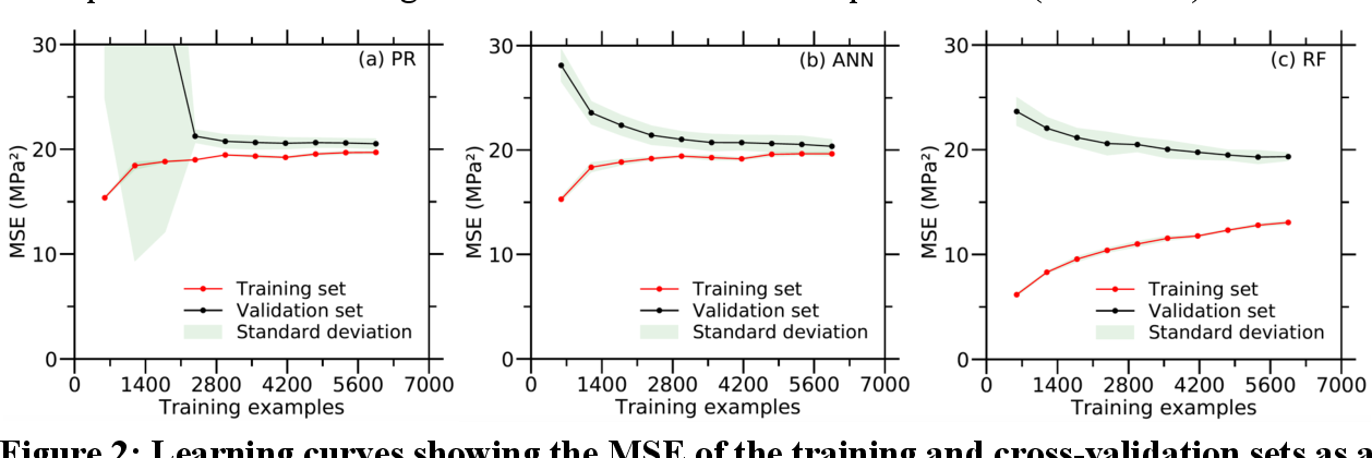 Figure 3 for Learning from Sparse Datasets: Predicting Concrete's Strength by Machine Learning