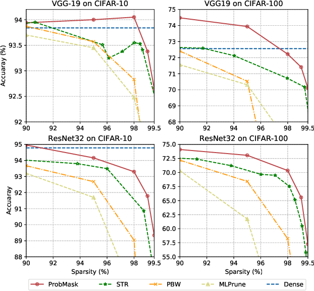 Figure 1 for Effective Sparsification of Neural Networks with Global Sparsity Constraint