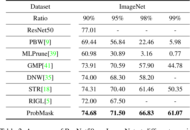 Figure 4 for Effective Sparsification of Neural Networks with Global Sparsity Constraint
