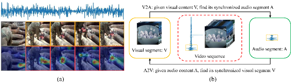 Figure 1 for Audio-Visual Event Localization in Unconstrained Videos