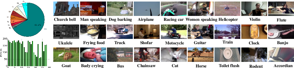 Figure 3 for Audio-Visual Event Localization in Unconstrained Videos