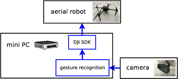 Figure 1 for Gesture-based Piloting of an Aerial Robot using Monocular Vision