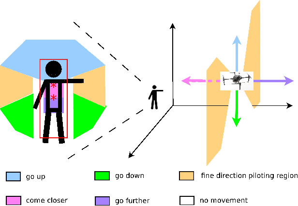 Figure 2 for Gesture-based Piloting of an Aerial Robot using Monocular Vision