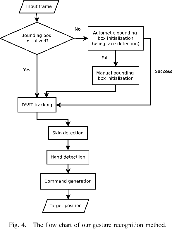 Figure 4 for Gesture-based Piloting of an Aerial Robot using Monocular Vision