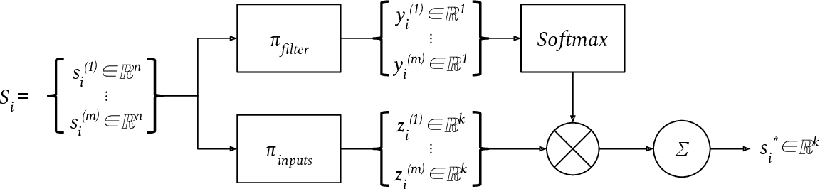 Figure 1 for Exchangeable Input Representations for Reinforcement Learning