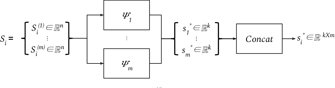 Figure 2 for Exchangeable Input Representations for Reinforcement Learning