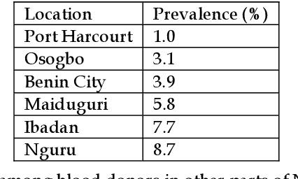 PDF] Seroprevalence of Human Immunodeficiency Virus (HIV) Among