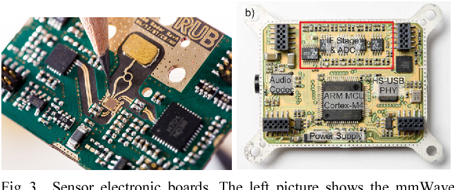 Figure 3 from A compact ultra-wideband mmWave radar sensor at 80 GHz