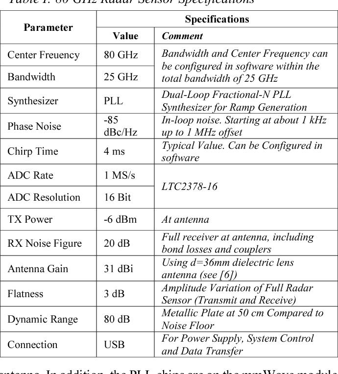Figure 5 from A compact ultra-wideband mmWave radar sensor at 80 GHz