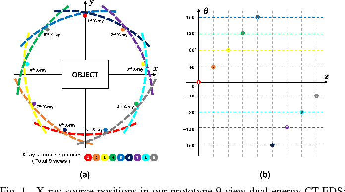 Figure 1 for Deep Learning Reconstruction for 9-View Dual Energy CT Baggage Scanner