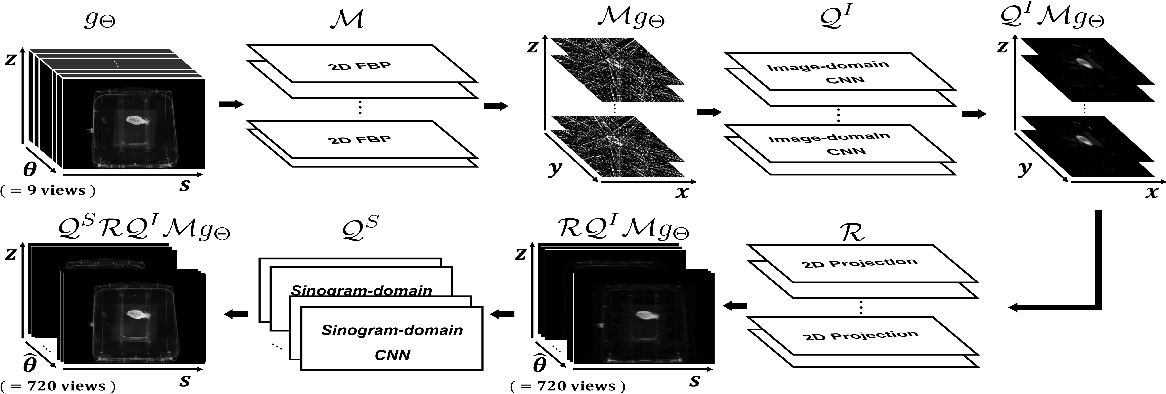 Figure 2 for Deep Learning Reconstruction for 9-View Dual Energy CT Baggage Scanner