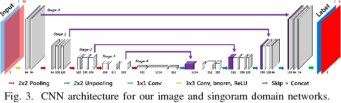 Figure 3 for Deep Learning Reconstruction for 9-View Dual Energy CT Baggage Scanner