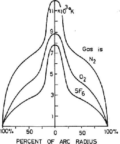 Examination Of Electric Arc Behavior In Open Air