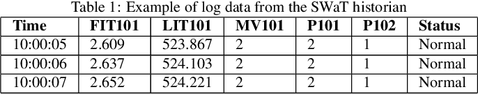 Figure 1 for Adversarial Attacks and Mitigation for Anomaly Detectors of Cyber-Physical Systems