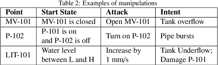 Figure 3 for Adversarial Attacks and Mitigation for Anomaly Detectors of Cyber-Physical Systems