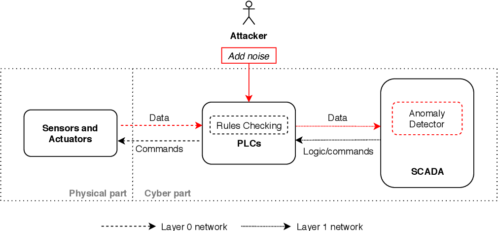 Figure 2 for Adversarial Attacks and Mitigation for Anomaly Detectors of Cyber-Physical Systems