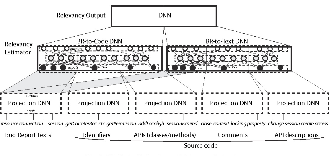Fig. 2: DNNs for Projection and Relevancy Estimation