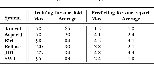 TABLE IV: Training and Predicting Time in Minutes