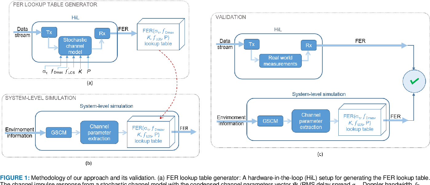 Figure 1 for Real-Time Vehicular Wireless System-Level Simulation